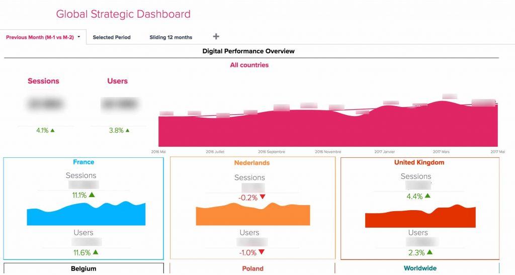 Exemples de dashboards - Bime Analytics - Exemples de dashboards