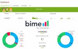 BIME Analytics – Reporting digital