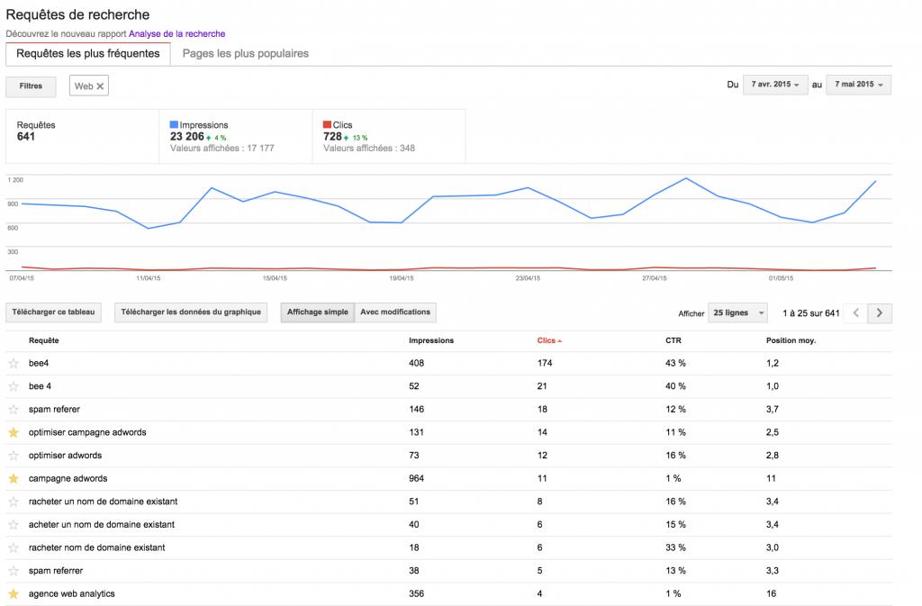 Google Webmaster Tools : ancien rapport requêtes de recherche