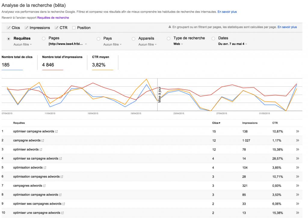 Google Webmaster Tools - Analyse de la recherche