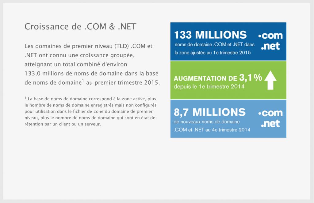 achats noms de domaine .com et .net