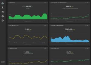 Cyfe : Création dashboard analytics avec Cyfe