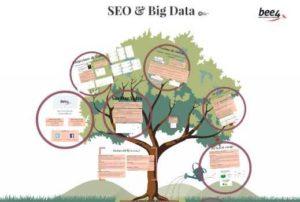 Big Data & SEO: Découvrez la face cachée de votre référencement naturel