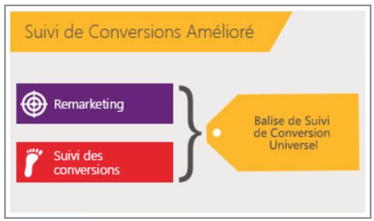 Bing Ads : Suivi des Conversions Amélioré